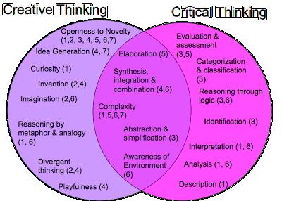 Resultado de imagem para pensamento crítico e criativo