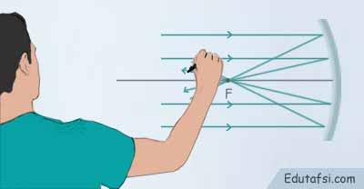 Rangkuman dan rumus optika geometris