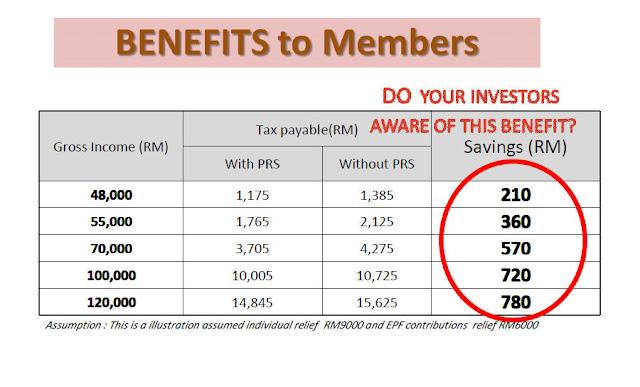 Private Retirement Scheme, Skim Persaraan Swasta