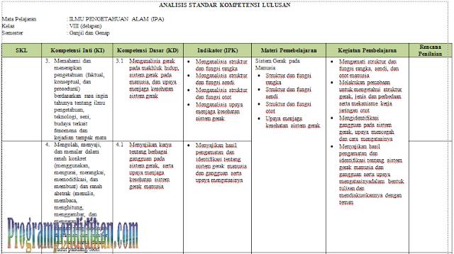 Analisis SKL IPA Kelas 8 SMP/MTs K13 Revisi 2017