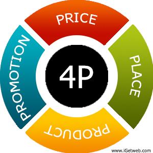 4 p s of marketing for a blackberry Minissérie de 4 vídeos sobre conceitos básicos de marketing para você entender com maior profundidade conheça os 4 p's do marketing e aplique isso no seu ne.