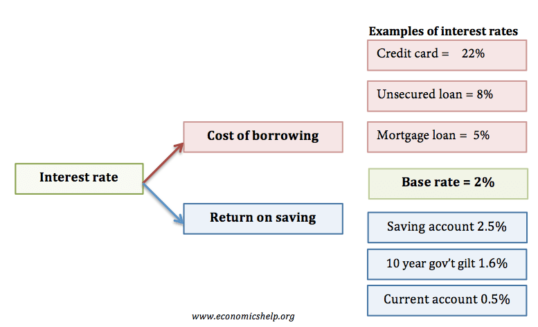 Unsecured Loan Definition >> Economics Essays