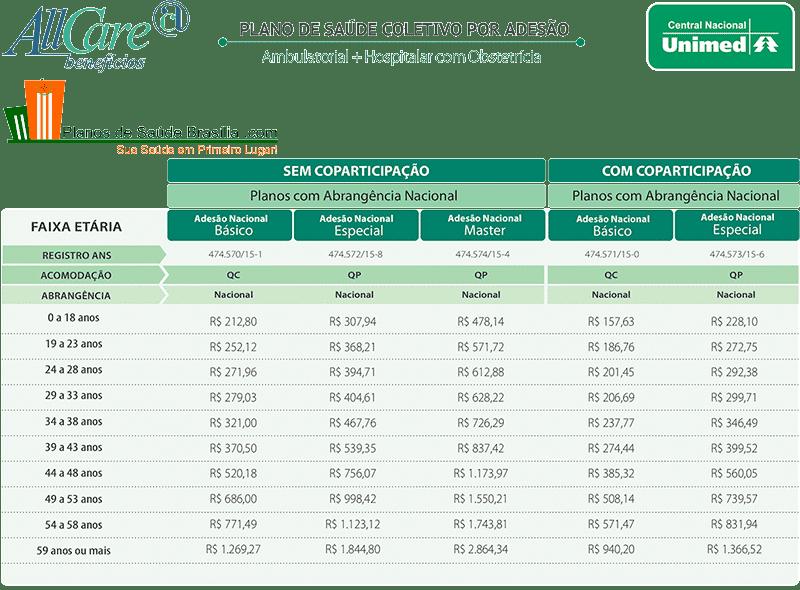 Tabela de Preço Unimed Central Regional e Nacional Brasília DF