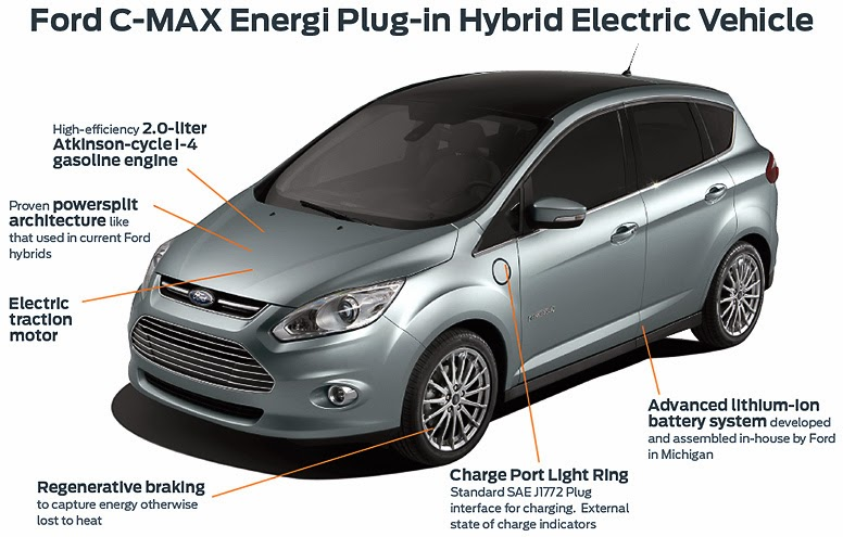 Ford Outs Plug In Rivals For First Time October