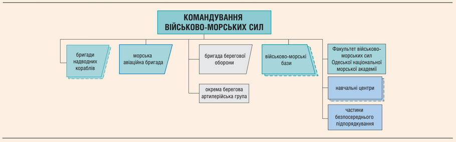 Структура ВМС ЗС України