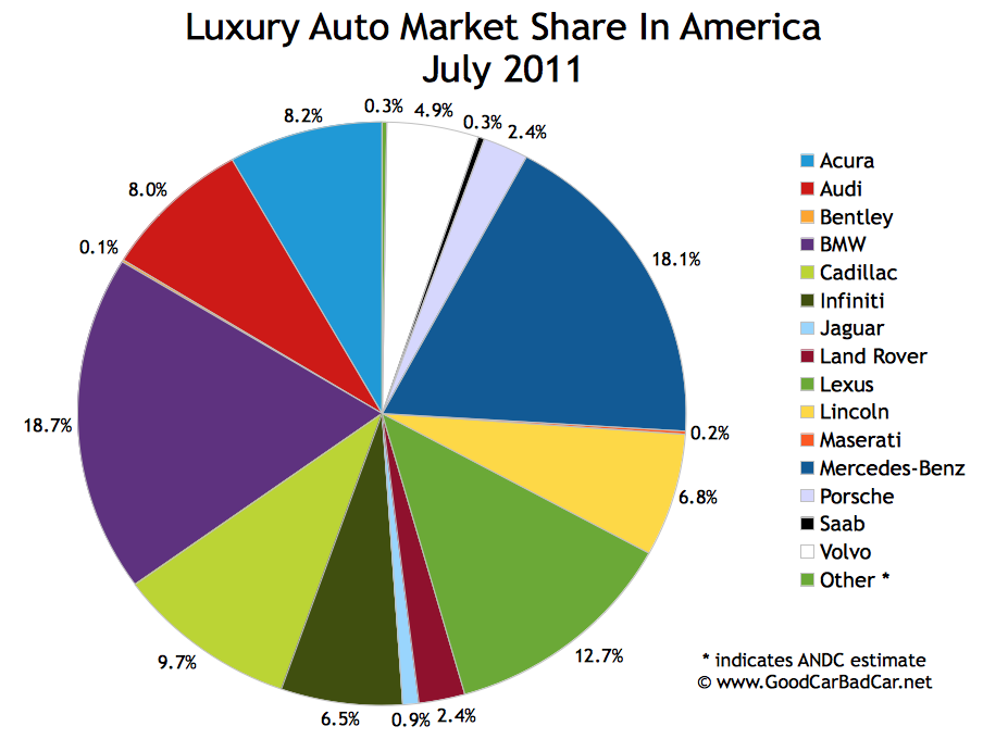luxury car market  Luxury Auto Market Share In America – July 2011 | GCBC