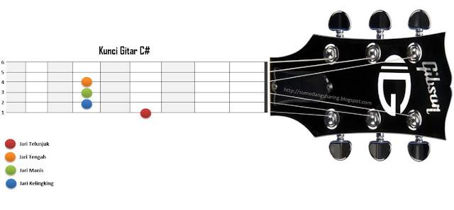 chord kunci gitar C# kres contoh gambar foto cara bermain memegang bentuk letak posisi jari tangan