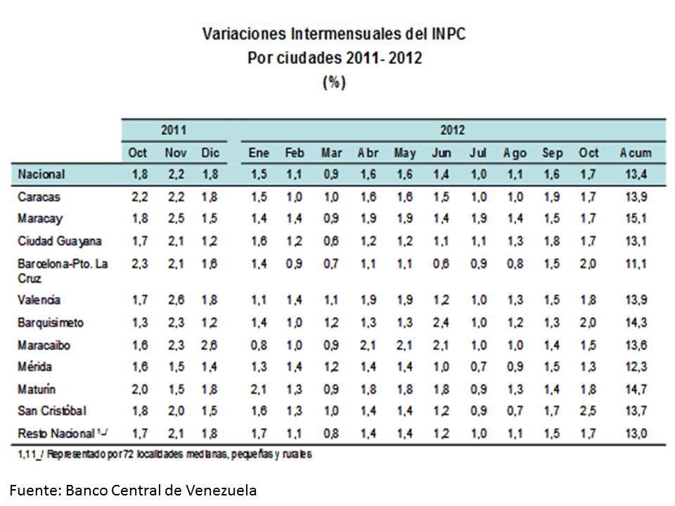 Revista Económica de Venezuela: Inflación llega en octubre ...