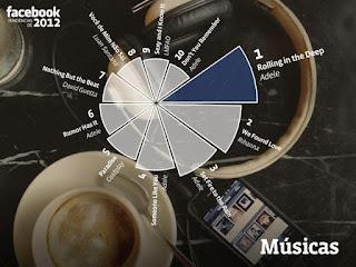 Músicas mais populares dentro da rede social - Fonte: Facebook
