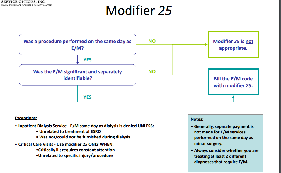 The Rules Of 25 Modifier Usage With Other Modifiers Medical