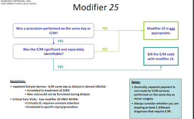 Modifier 25 Decision tree - flow chart