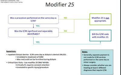 Modifier 25 Decision tree - flow chart