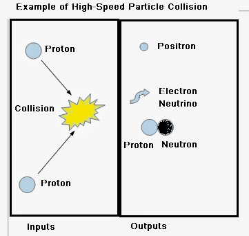 particle collision