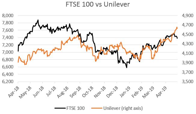 FTSE 100 vs Unilever April 2018 to April 2019