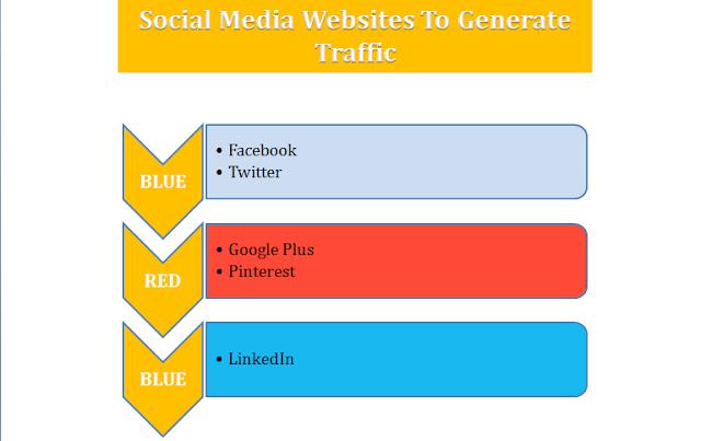 Traffic Sources Social Media