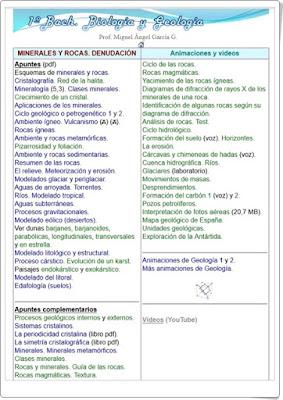 Minerales y rocas. Denudación Biología y Geología de 1º de Bachillerato