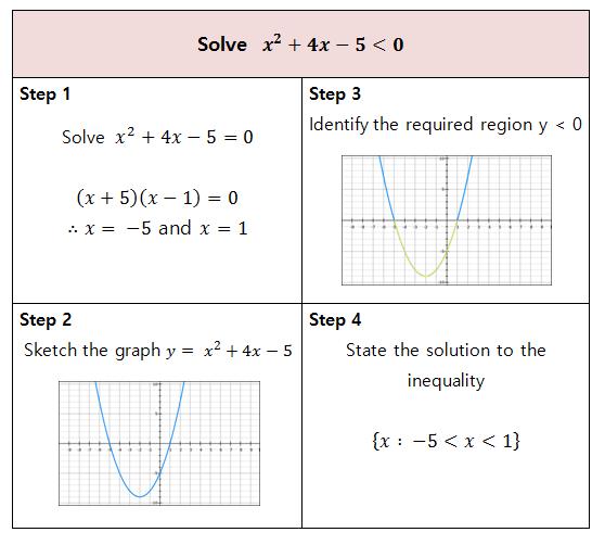 Inequalities Gcse Maths Worksheet - solving linear ...