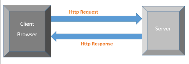 How HTTP works