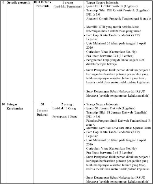 Lowongan Non PNS RSUD Meuraxa Banda Aceh Tahun 2016