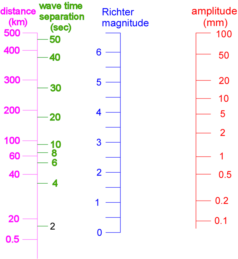 Richter Scale Magnitude Calculation of an Earthquake ...