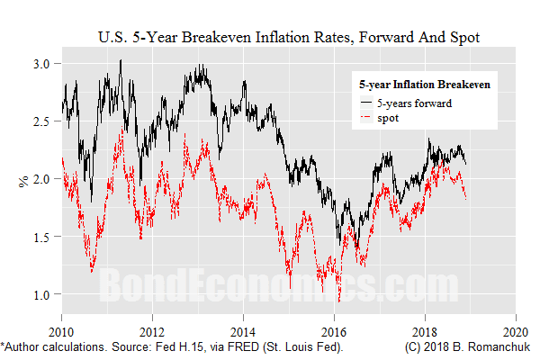 Chart: Spot and Forward U.S. breakeven inflation.