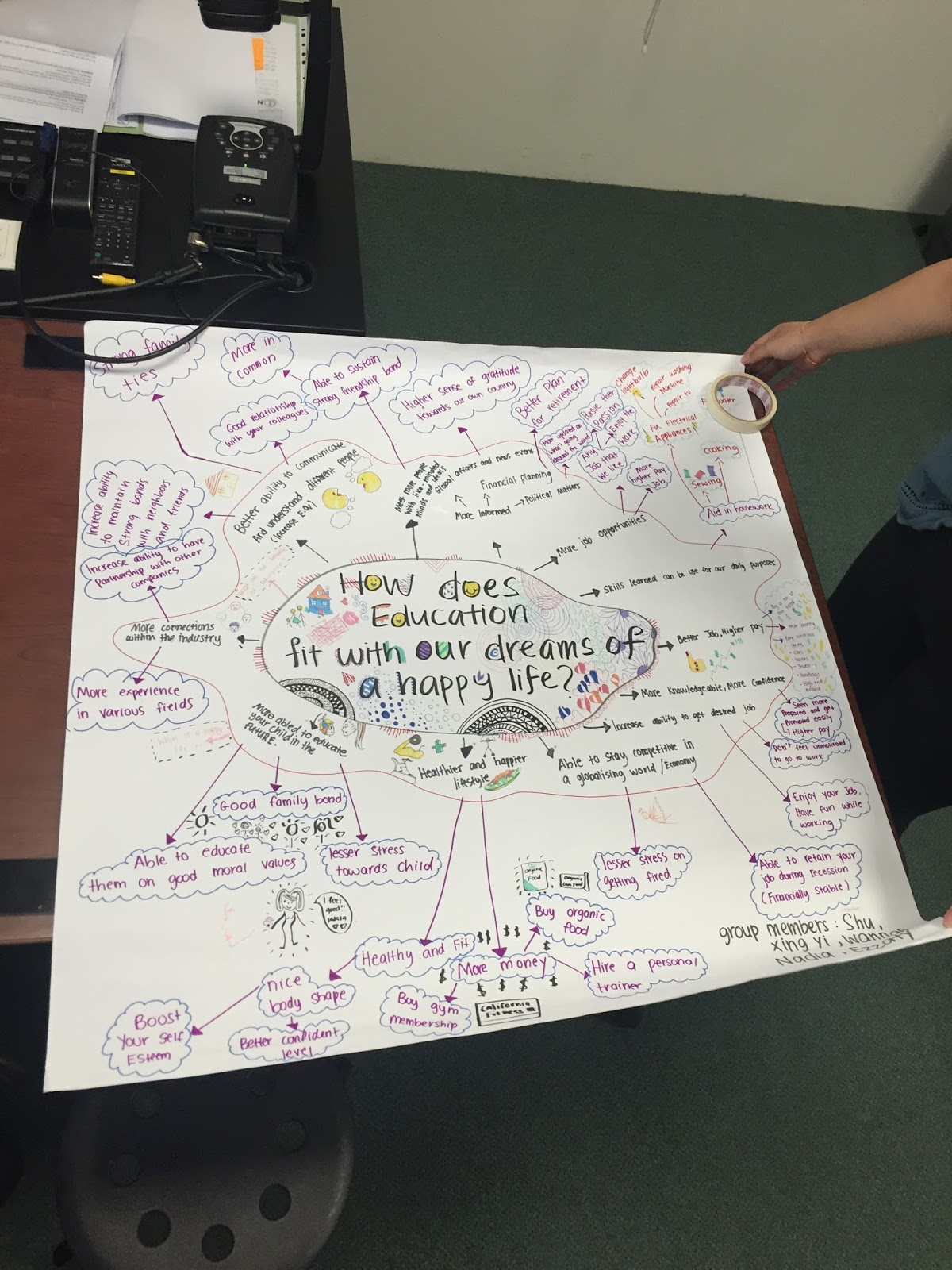 we were then given a group assignment to make a mind map on mahjong paper the main idea of this mind map would be the question of how does education fit