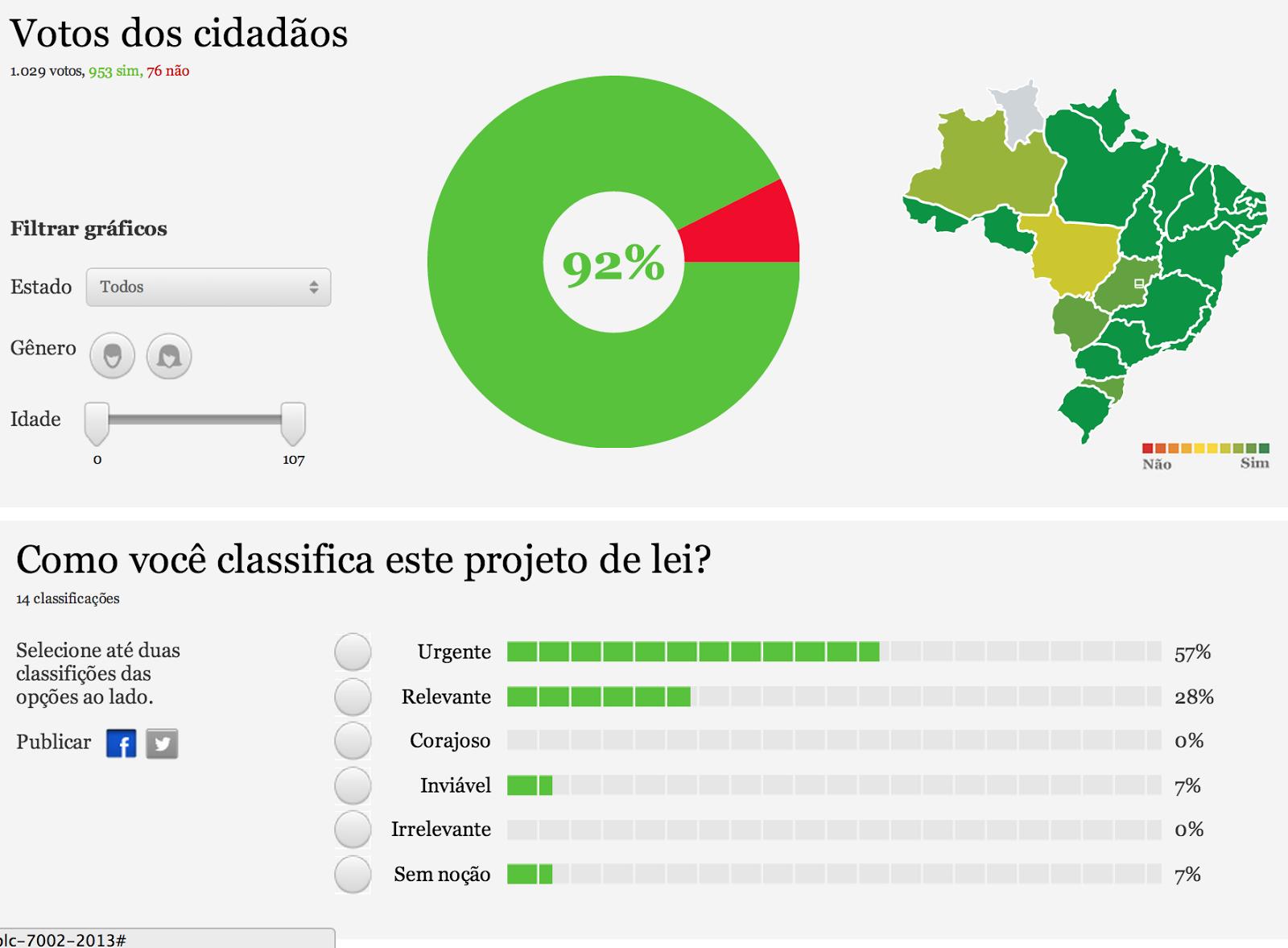 A mobilização nas proposições legislativas é uma das chaves para uma mudança gradual de mentalidade no Brasil e o caminho para a disseminação das ideias liberais.