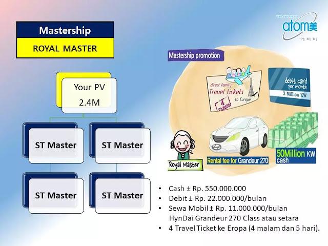 E. Mastership Promotion untuk Royal Master