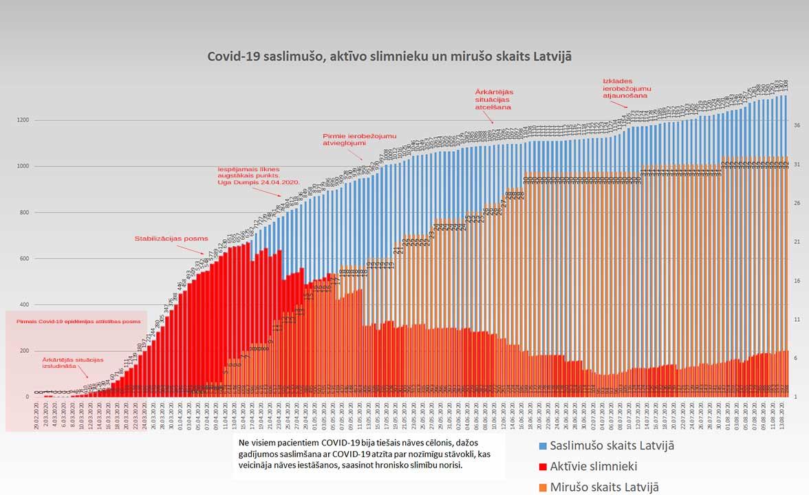Grafiks ar Covid-19 saslimušo un mirušo skaitu valstī 14.08.2020.