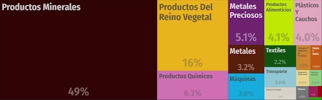 Exportaciones por sectores económicos de Colombia