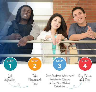 banner for MCCCD 4-step enrollment process: Step 1: Get Admitted.  Step 2: Take Placement Test.  Step 3: Seek Academic Advisement, Register for Classes, Attend New Student Orientation.  Step 4: Pay Tuition and Fees.