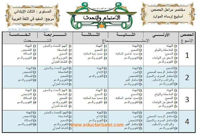 مختصر منهجيات تدريس مواد اللغة العربية للمستوى الثالث 2019