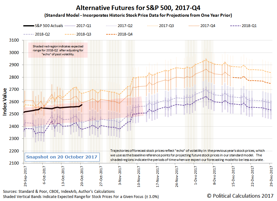 Alternative Futures - S&P 500 - 2017Q3 - Standard Model - Connected Dots for 2018Q2 Trajectory Between 20170908 and 20171108 - Snapshot on 20 October 2017