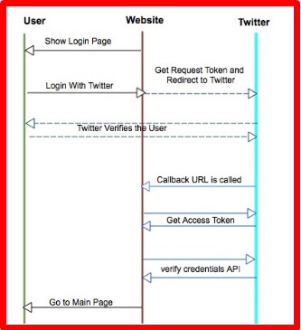 How to Login Twitter Tutorial