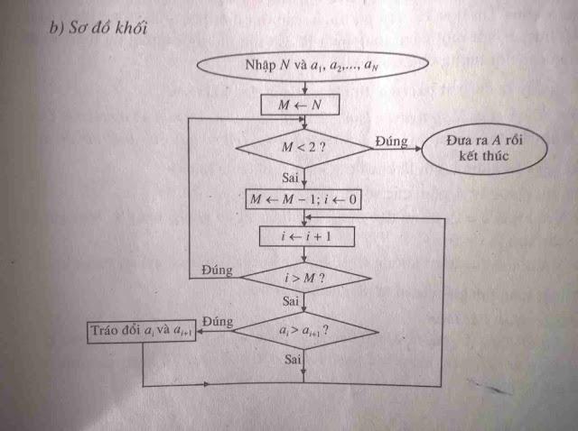 Thuật toán Sắp xếp bằng tráo đổi (Exchange Sort)
