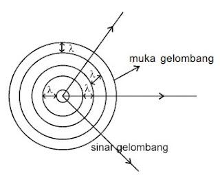 Muka gelombang lingkaran