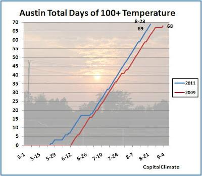 Capitalclimate Texas Toasted Austin Ties Breaks Annual