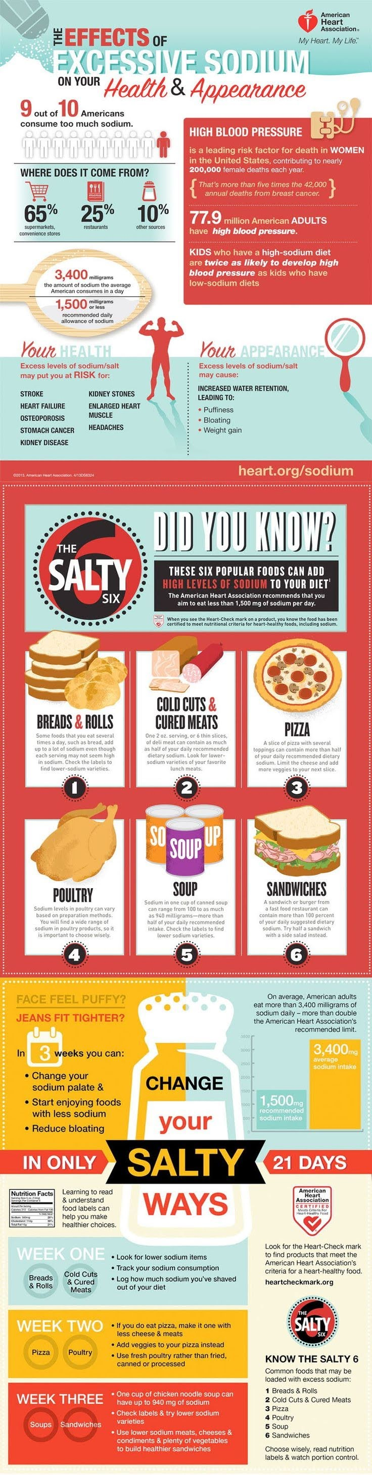 The Effects Of Excessive Sodium On Your Health And Appearance