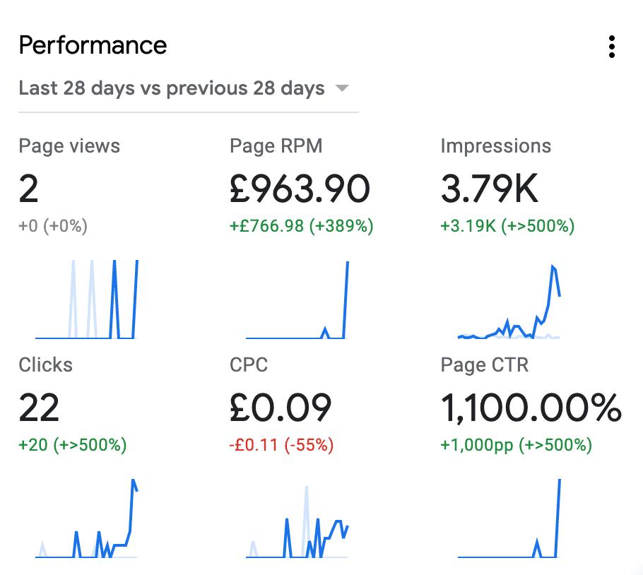 Apa itu RPM di Google AdSense?