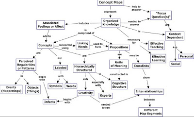 Macam-macam Peta Konsep