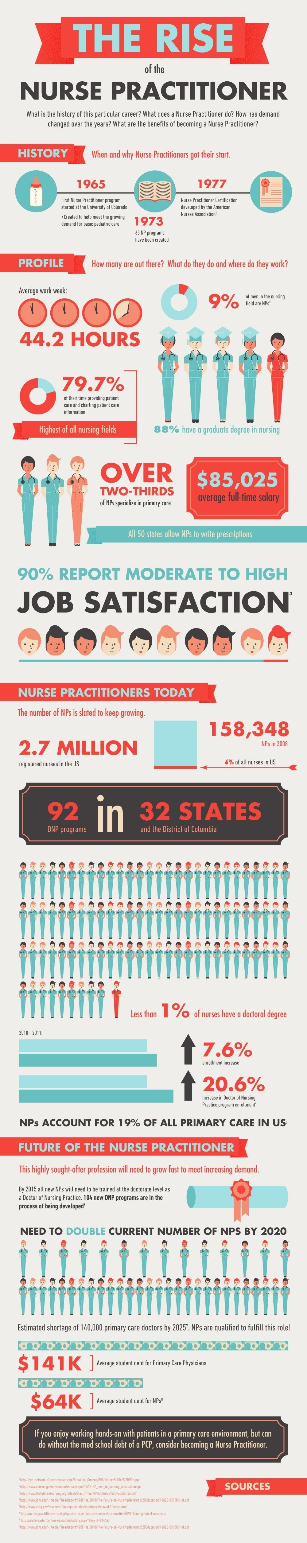 The Rise of the Nurse Practitioner #infographic