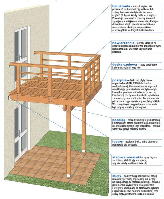 Jak Zrobić Dom Drewniany Balkon