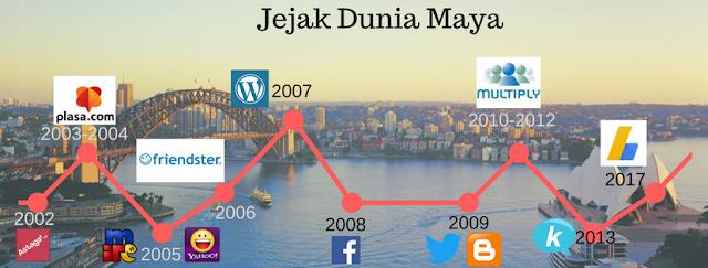jejak dunia maya