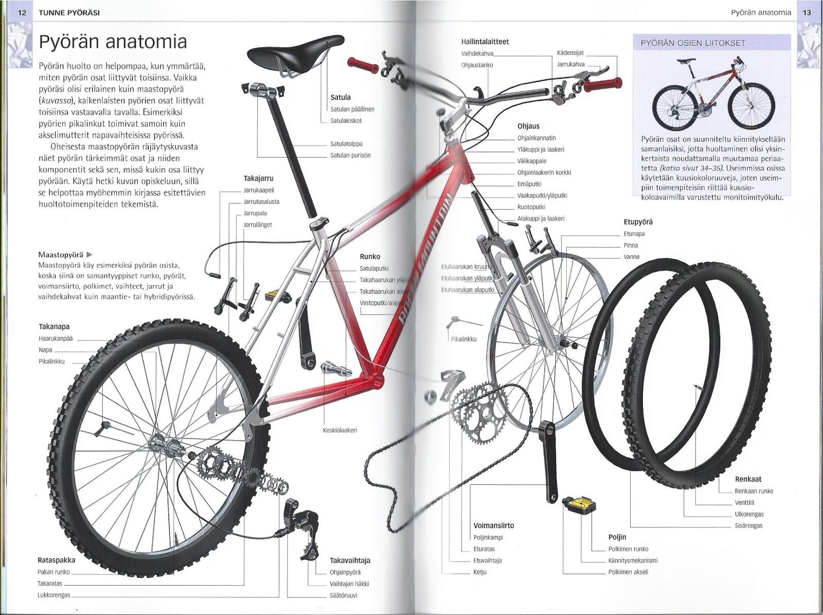 polkupyörä varaosat netistä