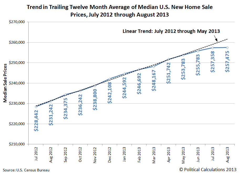 Trend in Trailing Twelve Month Average of U.S. Median New Home Sale Prices, July 2012 Through August 2013