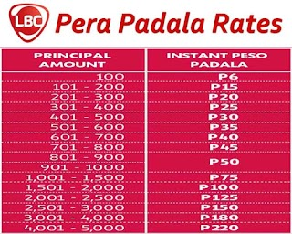 LBC Pera Padala Rates 2020 – Luzon Visayas and Mindanao