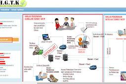 Peran dan Tanggung Jawab Kepala Sekolah dan Operator / Petugas Absensi DHGTK (Data Hadir Guru dan Tenaga Kependidikan)