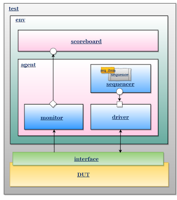 UVM TestBench block diagram with single agent