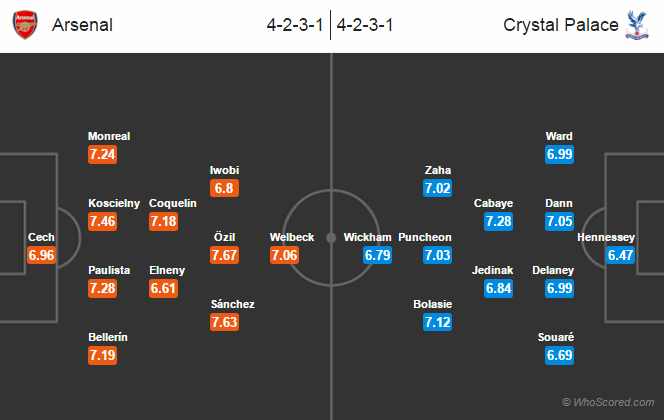 Possible Lineups, Team News, Stats – Arsenal vs Crystal Palace