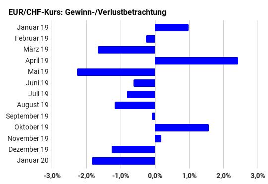 Balkendiagramm über monatliche Gewinne und Verluste des EUR/CHF-Kurses von Januar 2019 bis Januar 2020